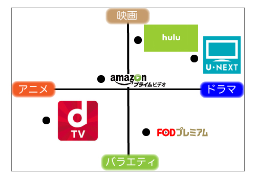 動画配信サービスのコンテンツで比較